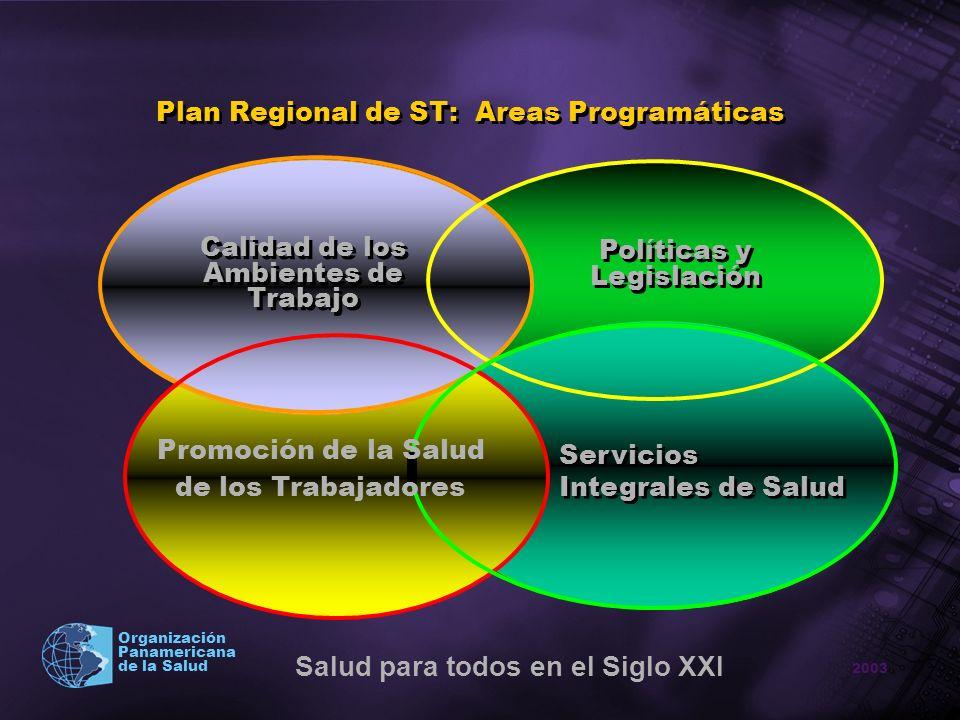 Plan Regional de ST: Areas Programáticas