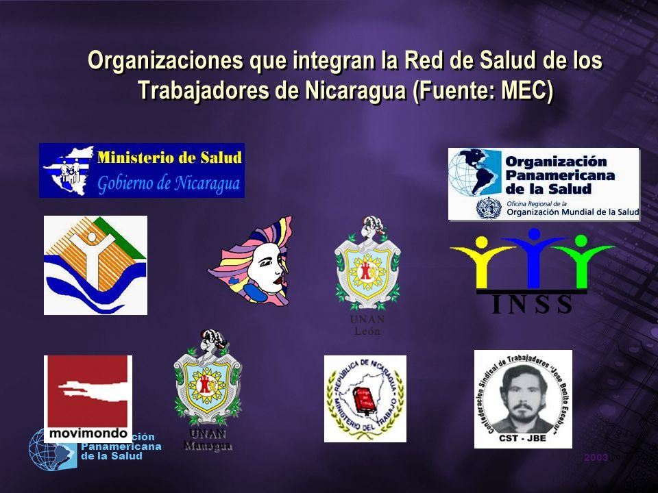 Organizaciones que integran la Red de Salud de los Trabajadores de Nicaragua (Fuente: MEC)