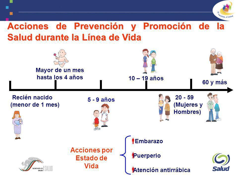 Acciones de Prevención y Promoción de la Salud durante la Línea de Vida