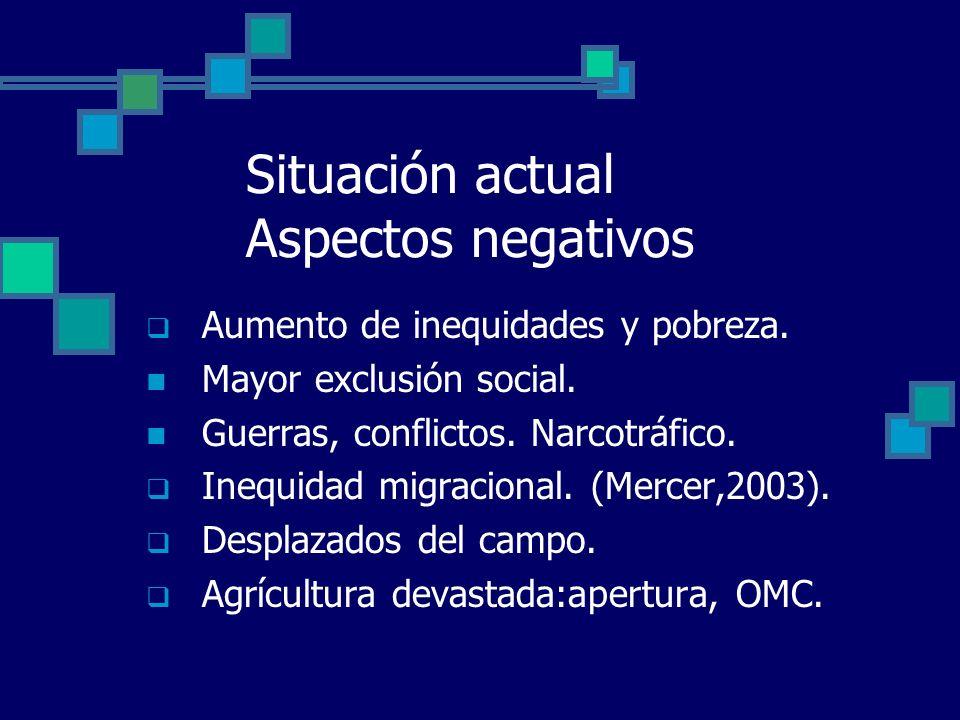 Situación actual Aspectos negativos