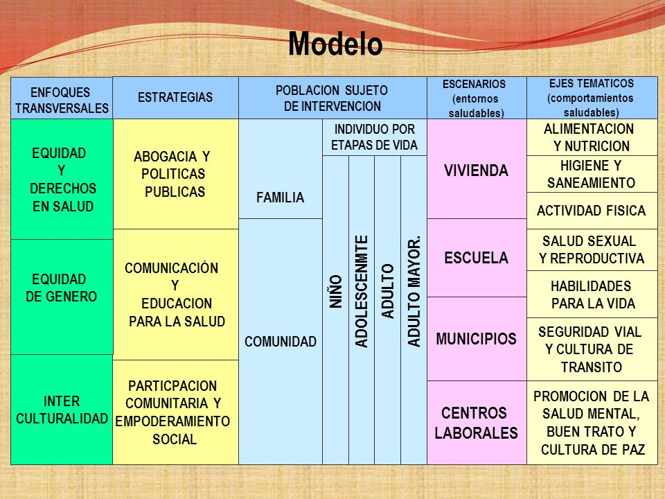 Modelo VIVIENDA ESCUELA ADOLESCENMTE ADULTO MAYOR. ADULTO NIÑO
