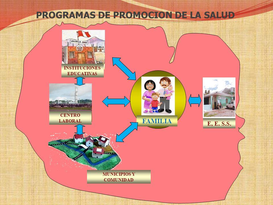 PROGRAMAS DE PROMOCION DE LA SALUD