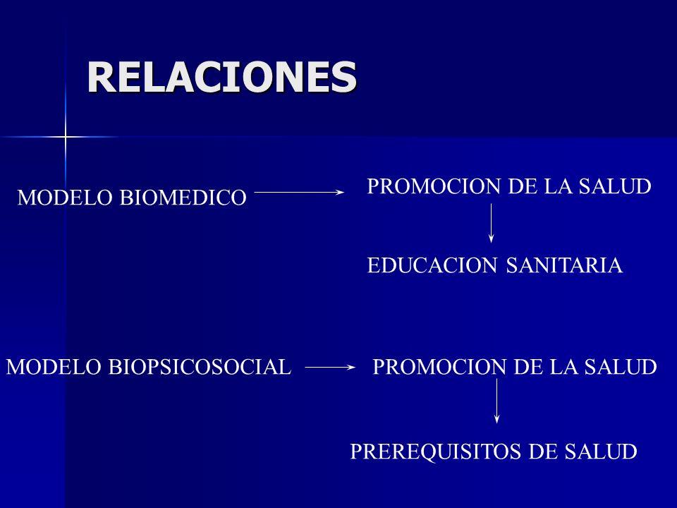 RELACIONES PROMOCION DE LA SALUD MODELO BIOMEDICO EDUCACION SANITARIA
