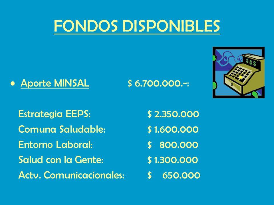 FONDOS DISPONIBLES Aporte MINSAL $ 6.700.000.-:
