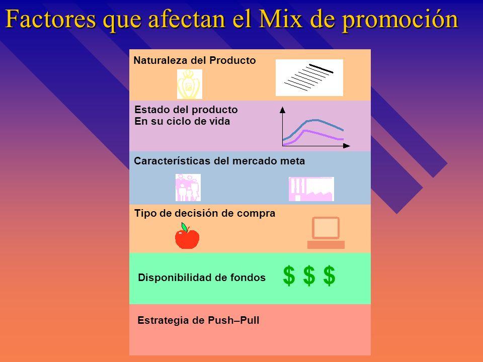 Factores que afectan el Mix de promoción