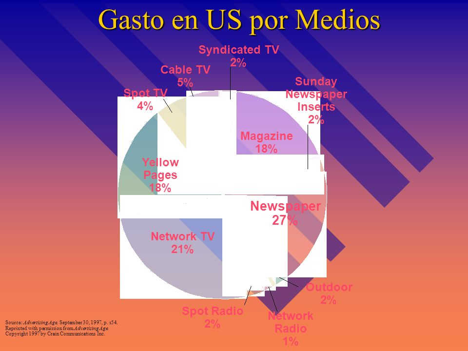 Gasto en US por Medios Newspaper 27% Syndicated TV 2% Cable TV 5%
