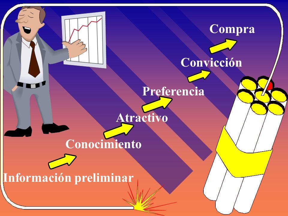 Compra Convicción Preferencia Atractivo Conocimiento Información preliminar