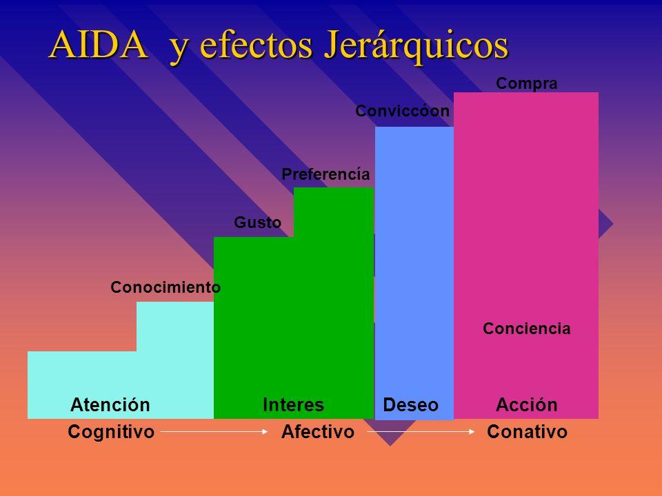 AIDA y efectos Jerárquicos