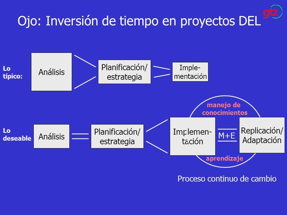 Ojo: Inversión de tiempo en proyectos DEL