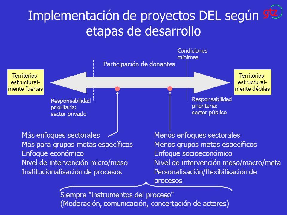 Implementación de proyectos DEL según etapas de desarrollo