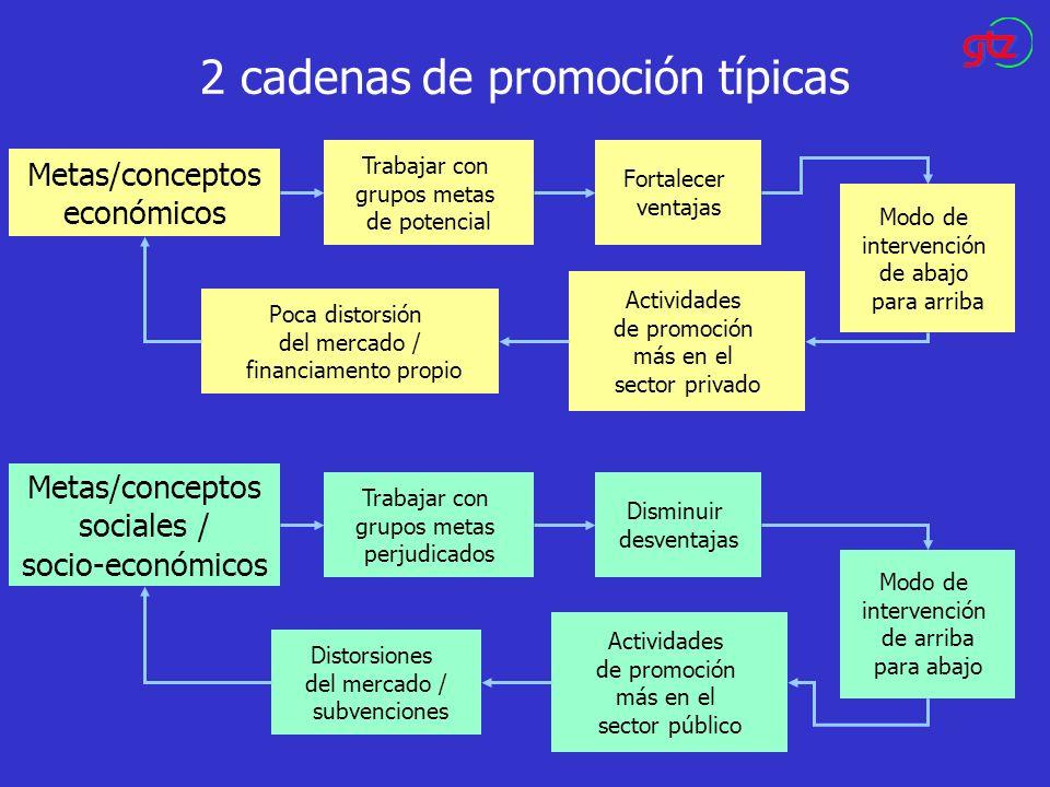 2 cadenas de promoción típicas