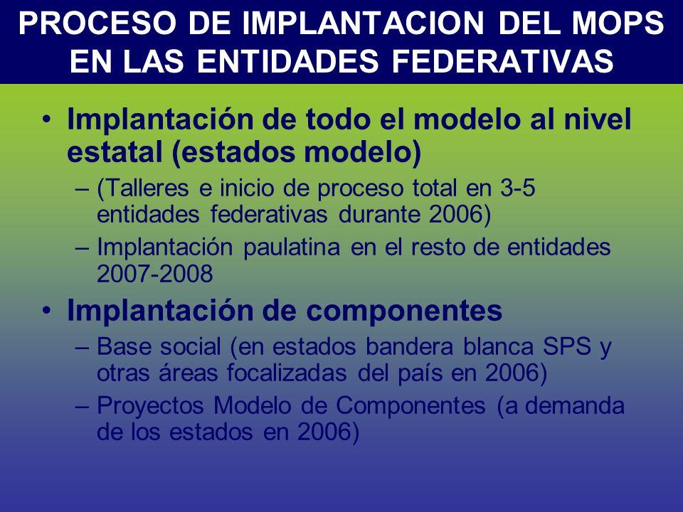 PROCESO DE IMPLANTACION DEL MOPS EN LAS ENTIDADES FEDERATIVAS