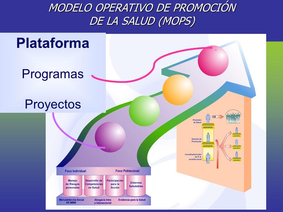 MODELO OPERATIVO DE PROMOCIÓN DE LA SALUD (MOPS)