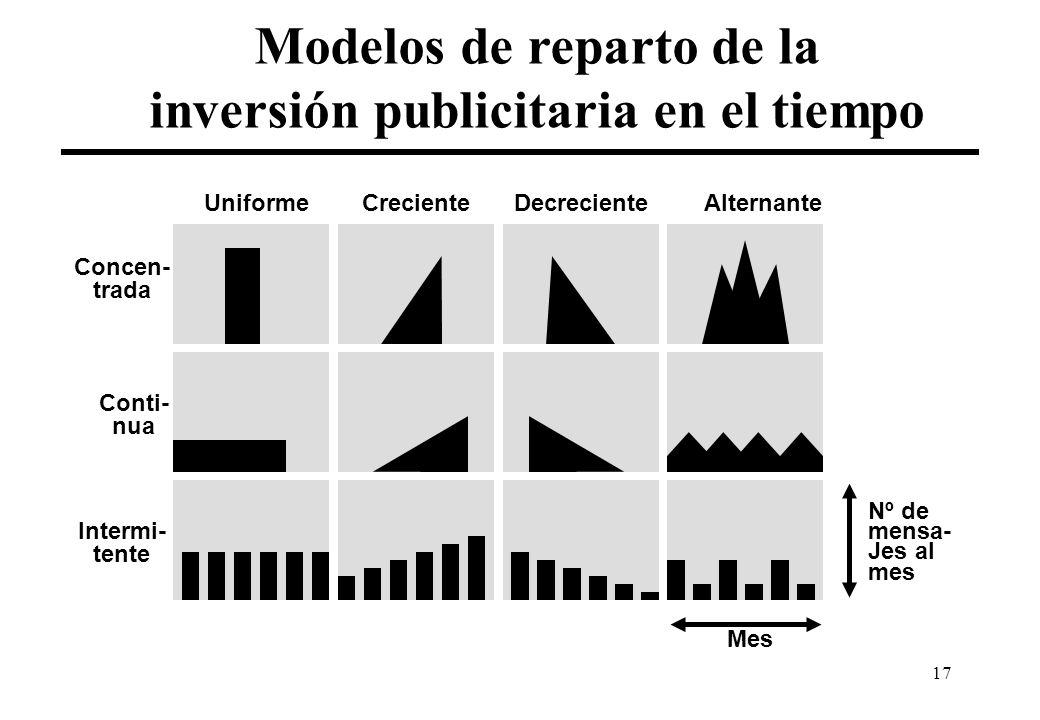 Modelos de reparto de la inversión publicitaria en el tiempo