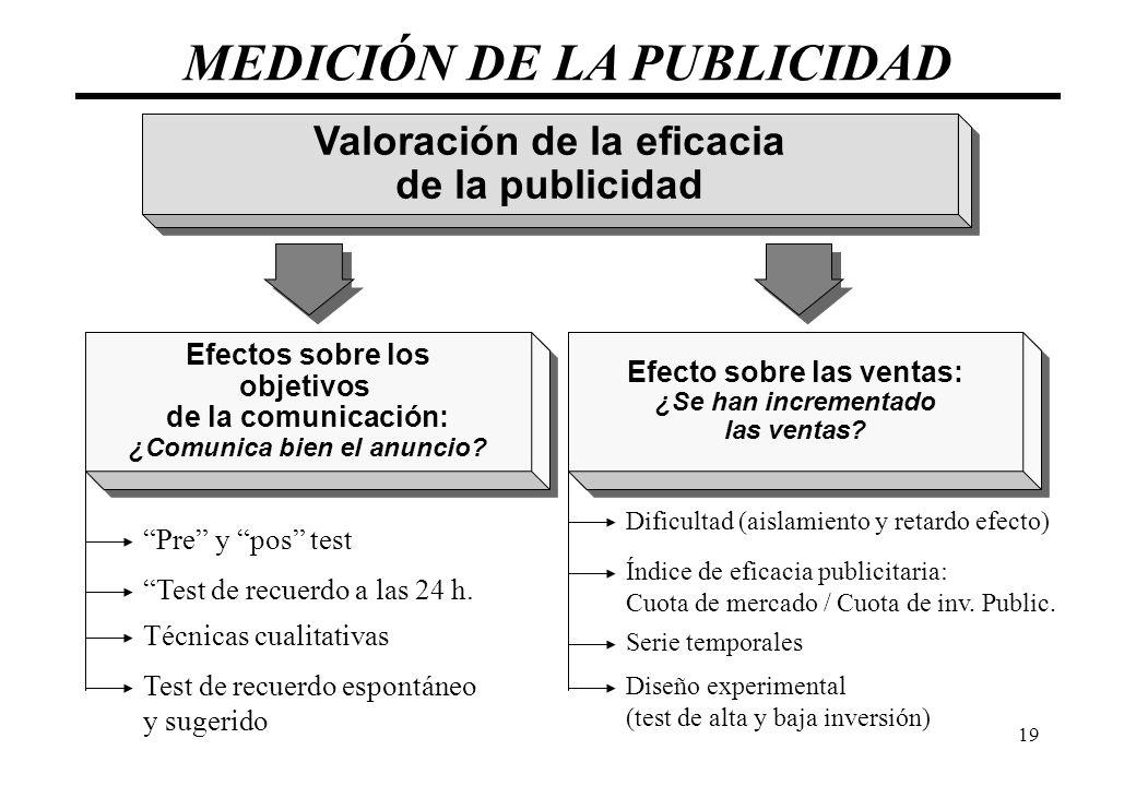 MEDICIÓN DE LA PUBLICIDAD