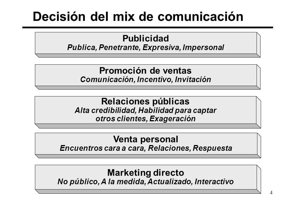 Decisión del mix de comunicación
