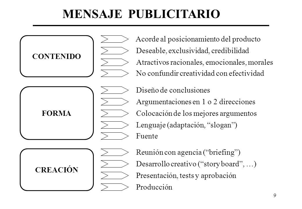 MENSAJE PUBLICITARIO Acorde al posicionamiento del producto CONTENIDO
