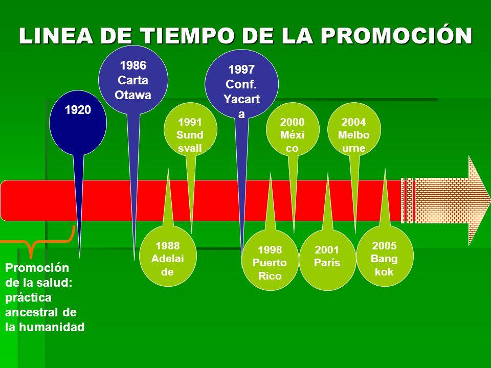 LINEA DE TIEMPO DE LA PROMOCIÓN