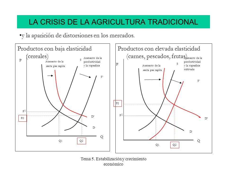 LA CRISIS DE LA AGRICULTURA TRADICIONAL