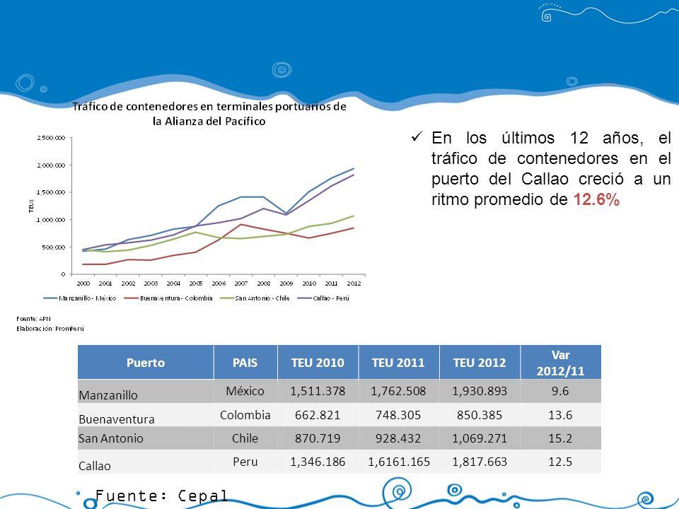 En los últimos 12 años, el tráfico de contenedores en el puerto del Callao creció a un ritmo promedio de 12.6%