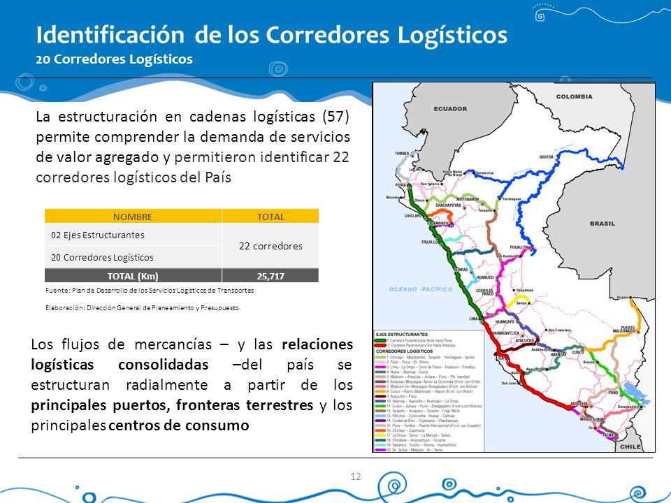 Identificación de los Corredores Logísticos