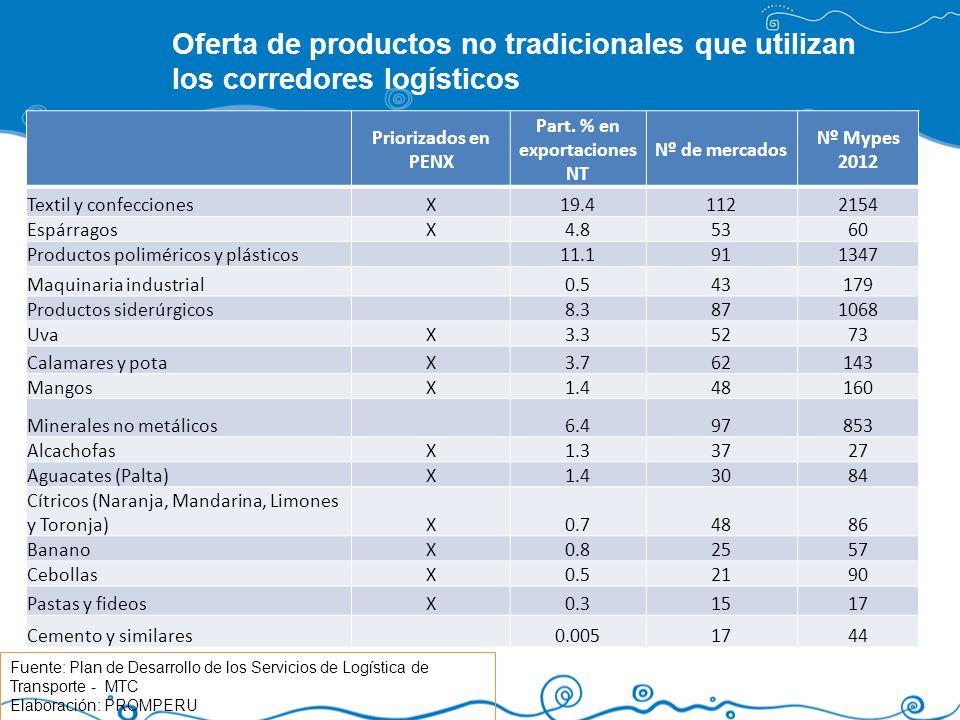 Part. % en exportaciones NT