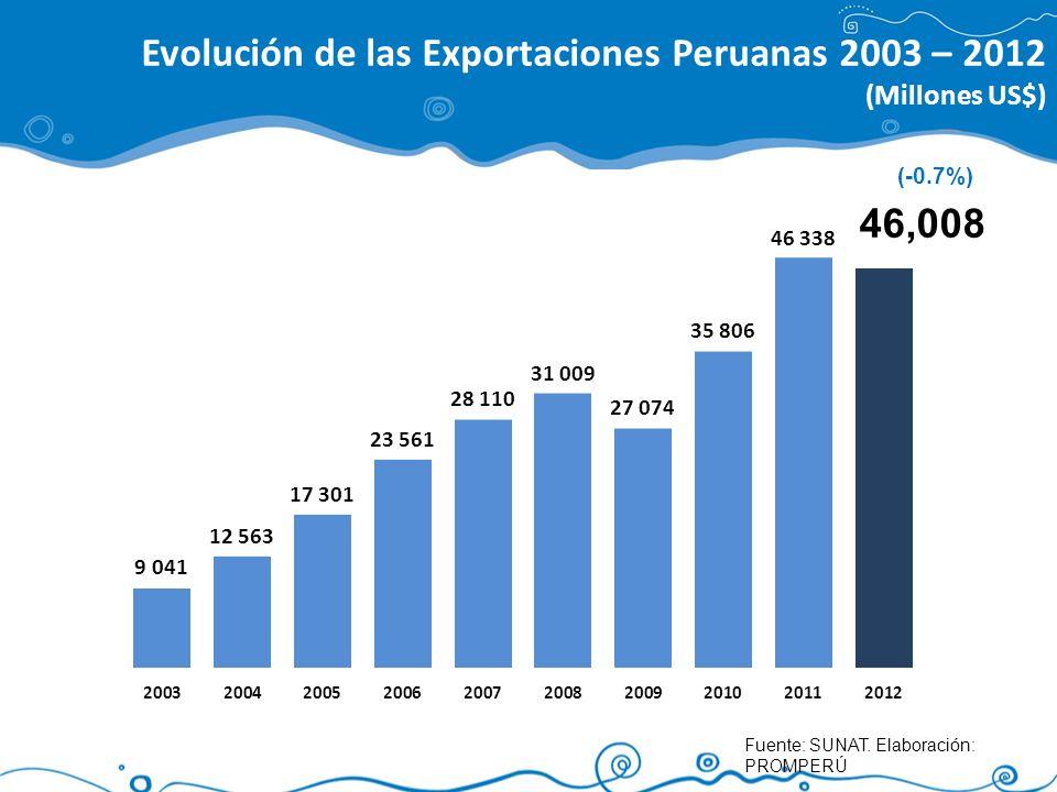 Evolución de las Exportaciones Peruanas 2003 – 2012