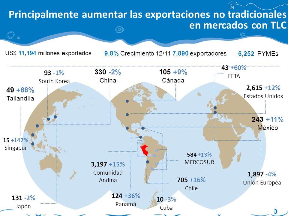 Principalmente aumentar las exportaciones no tradicionales en mercados con TLC