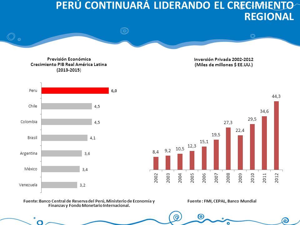 PERÚ CONTINUARÁ LIDERANDO EL CRECIMIENTO REGIONAL