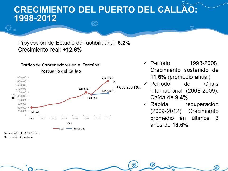 CRECIMIENTO DEL PUERTO DEL CALLAO: 1998-2012