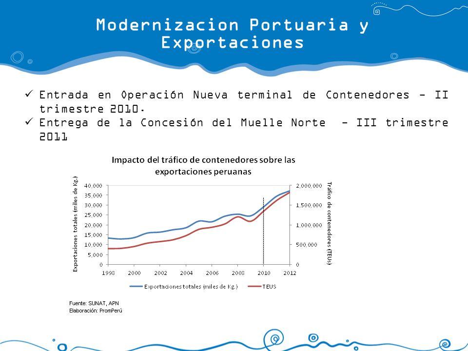 Modernizacion Portuaria y Exportaciones