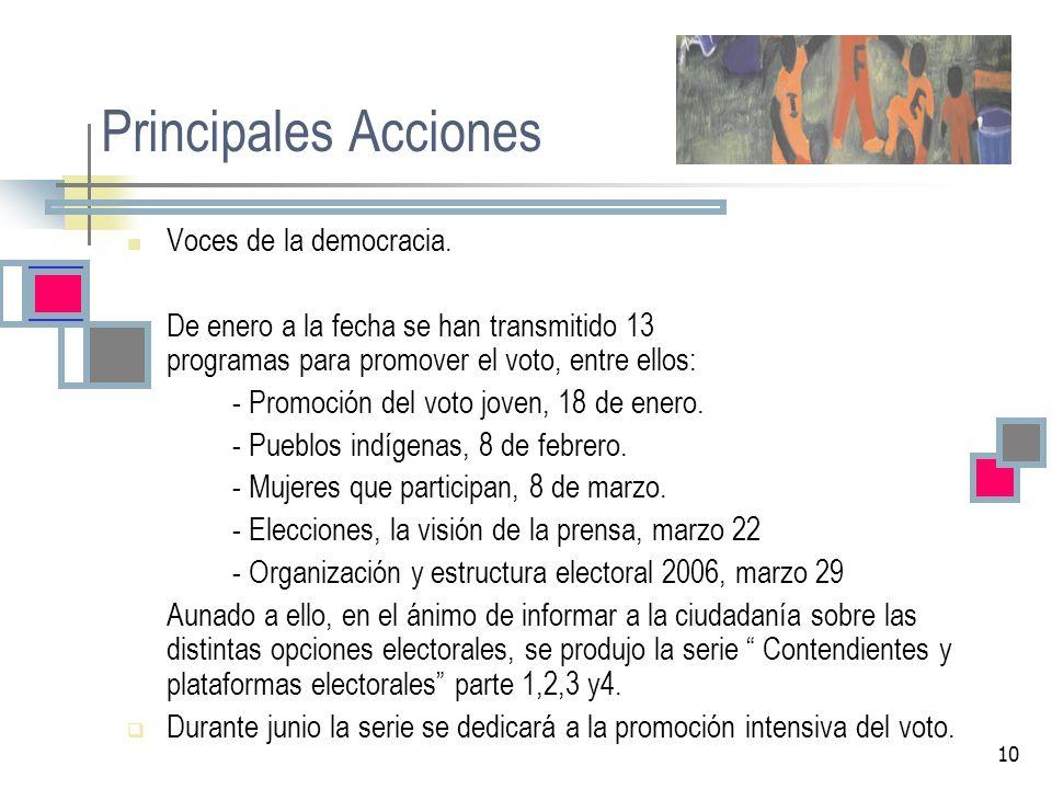Principales Acciones Voces de la democracia.