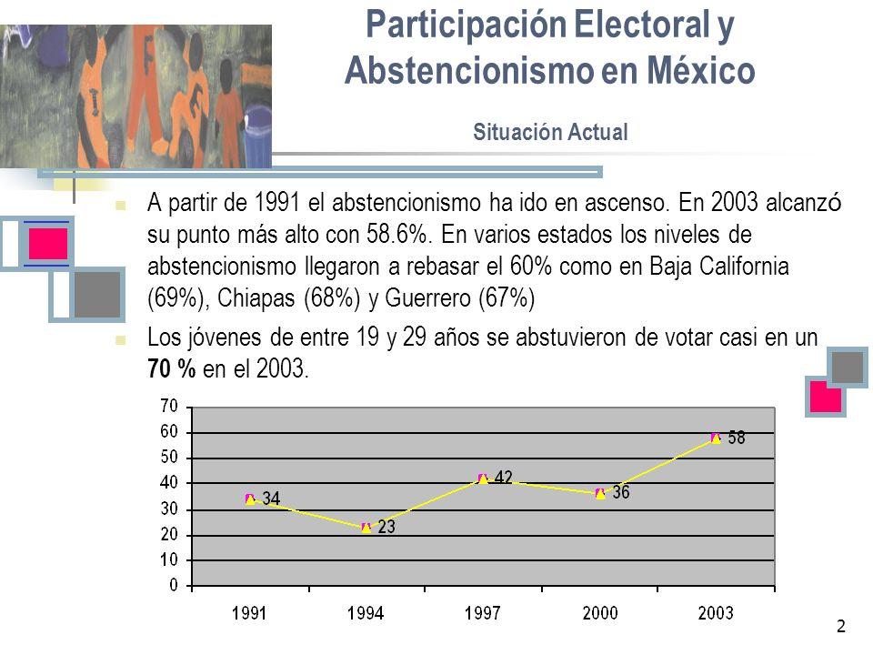 Participación Electoral y Abstencionismo en México Situación Actual