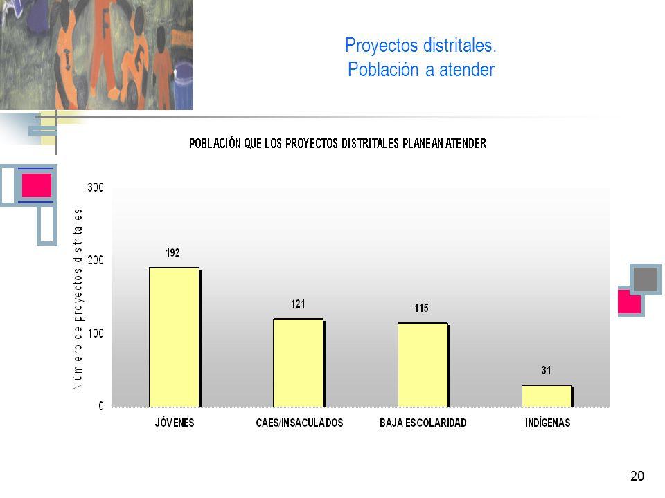 Proyectos distritales.
