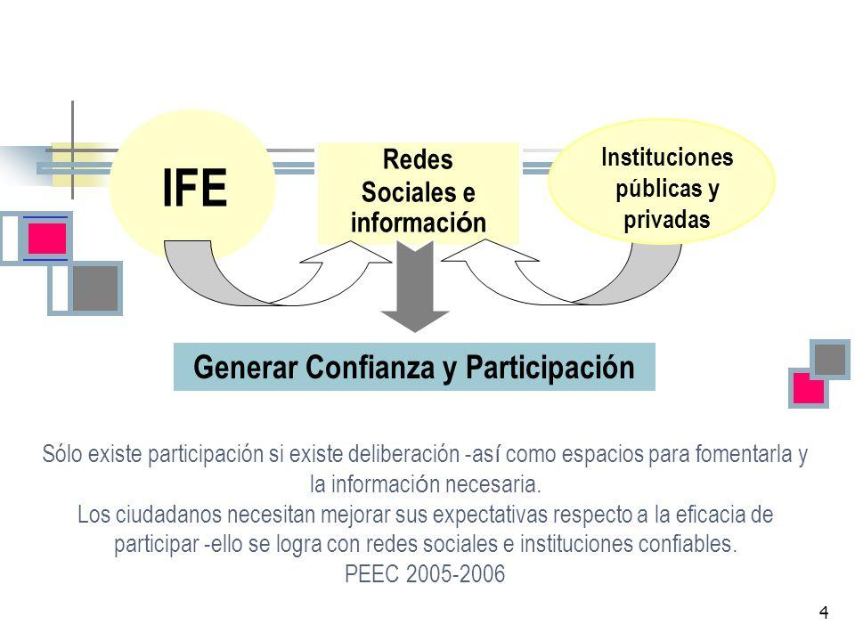 IFE Generar Confianza y Participación Redes Sociales e información