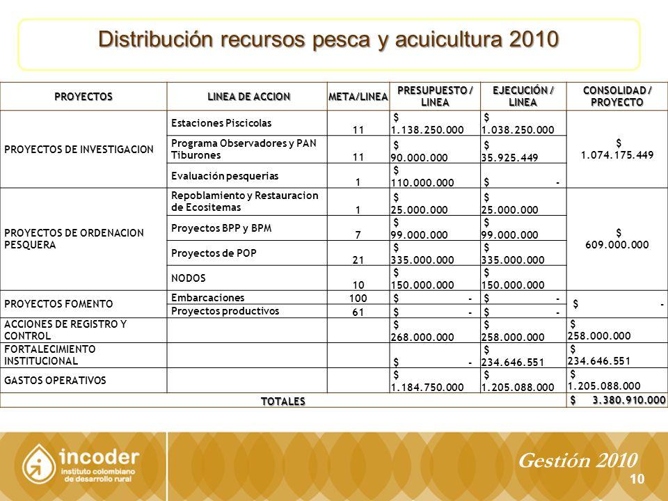 Distribución recursos pesca y acuicultura 2010