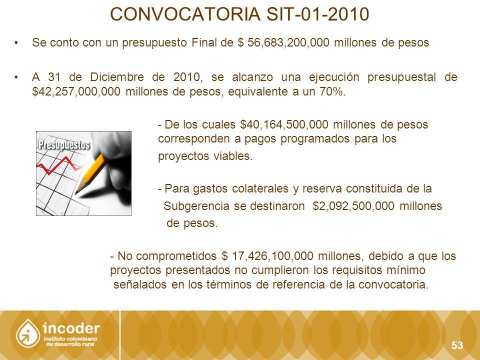 CONVOCATORIA SIT-01-2010 Se conto con un presupuesto Final de $ 56,683,200,000 millones de pesos.