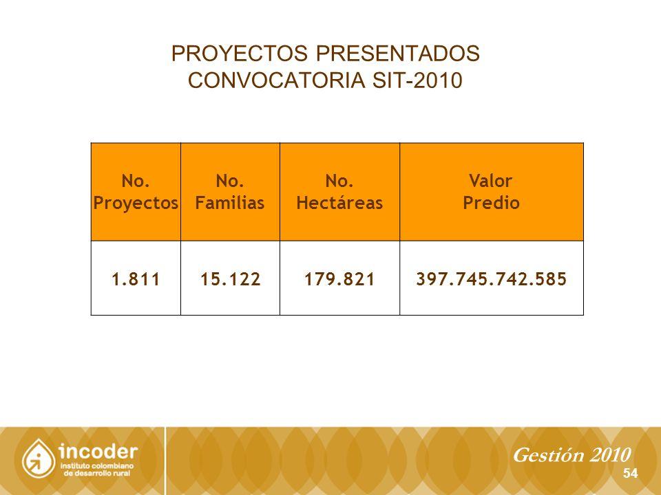 PROYECTOS PRESENTADOS CONVOCATORIA SIT-2010