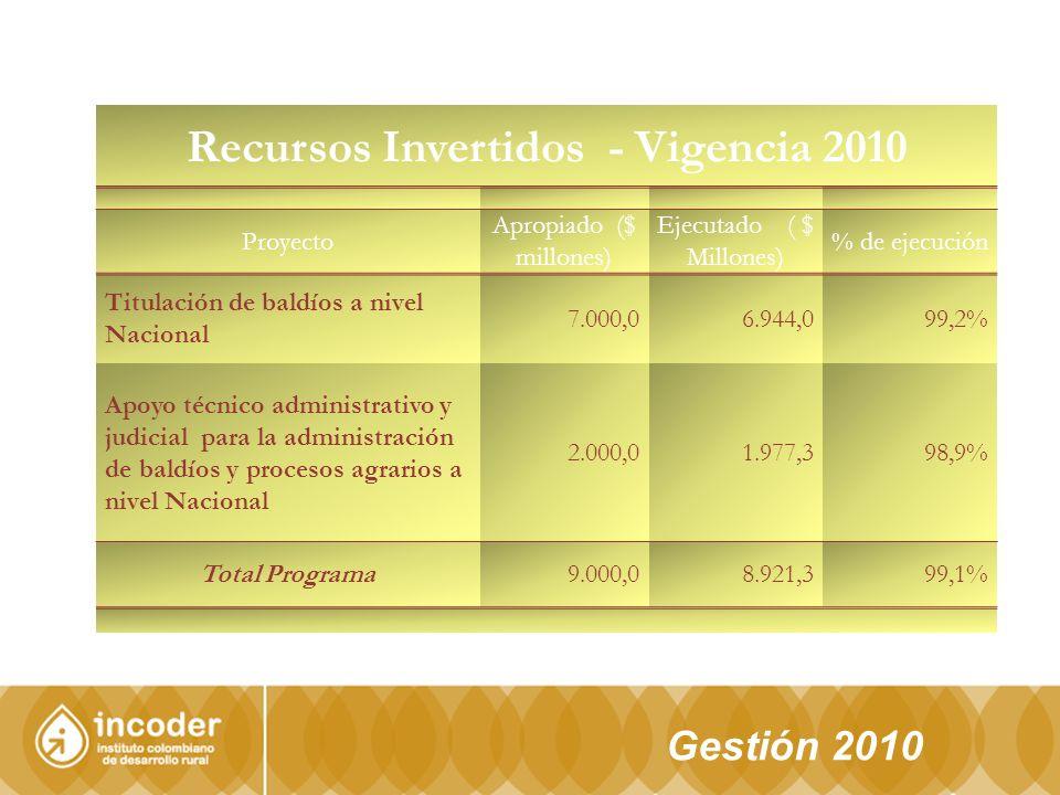 Recursos Invertidos - Vigencia 2010
