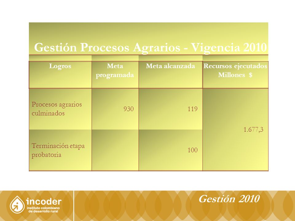 Gestión Procesos Agrarios - Vigencia 2010