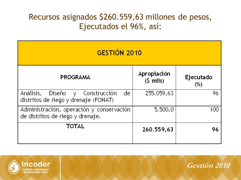 Recursos asignados $260.559,63 millones de pesos, Ejecutados el 96%, así: