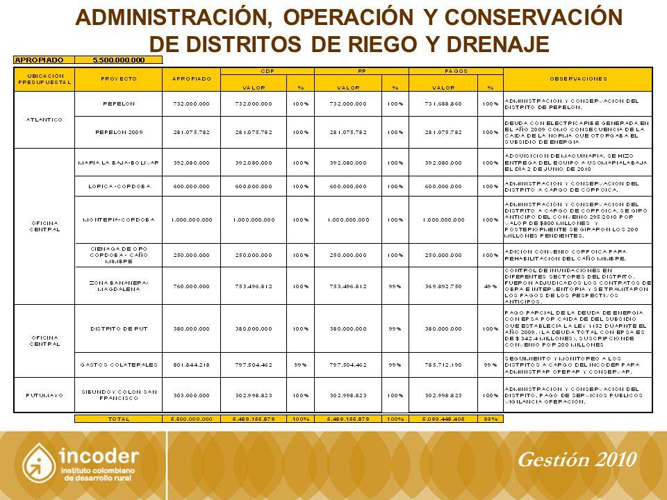 ADMINISTRACIÓN, OPERACIÓN Y CONSERVACIÓN DE DISTRITOS DE RIEGO Y DRENAJE