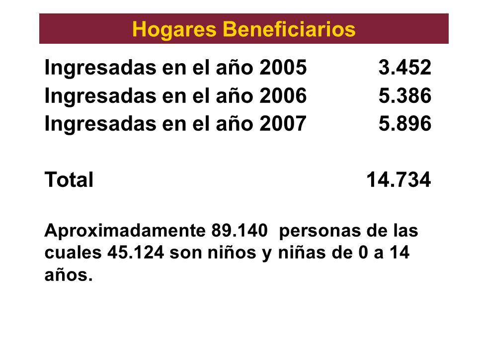 Hogares Beneficiarios