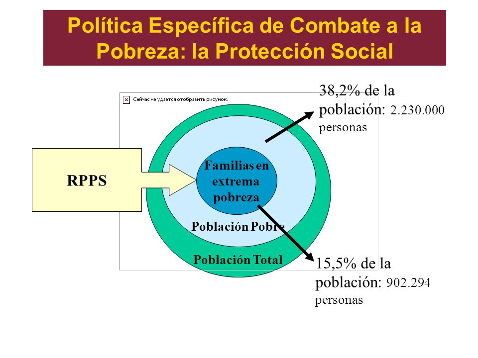 Política Específica de Combate a la Pobreza: la Protección Social