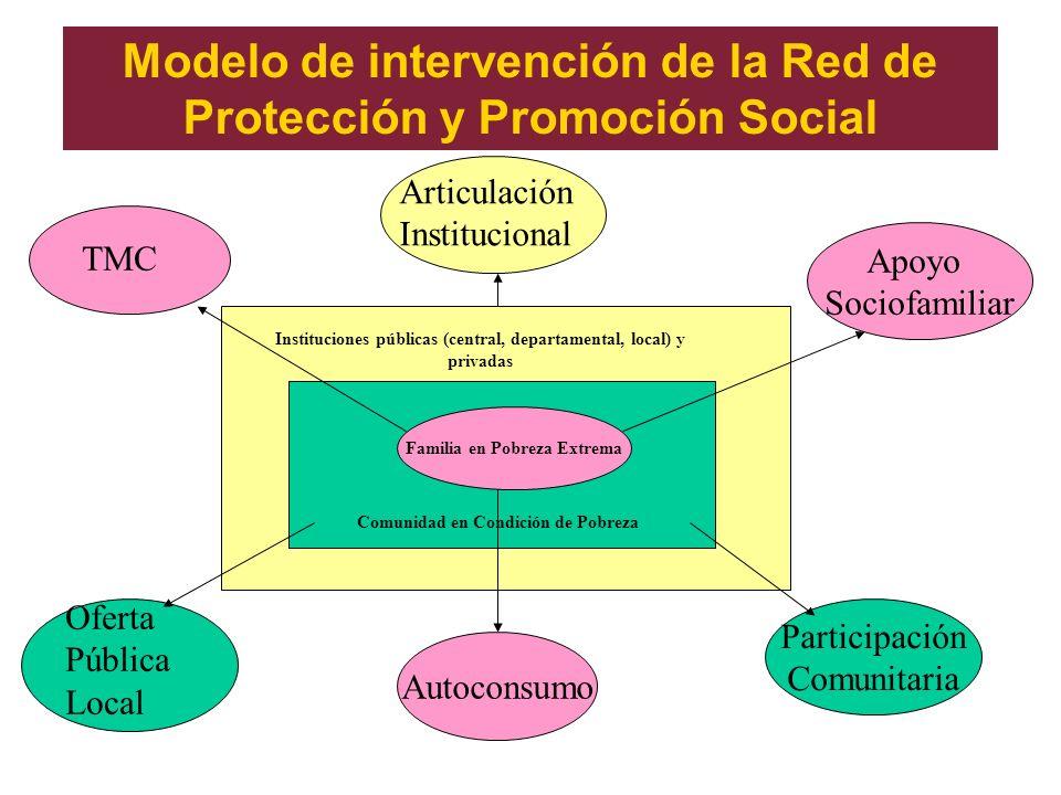 Modelo de intervención de la Red de Protección y Promoción Social