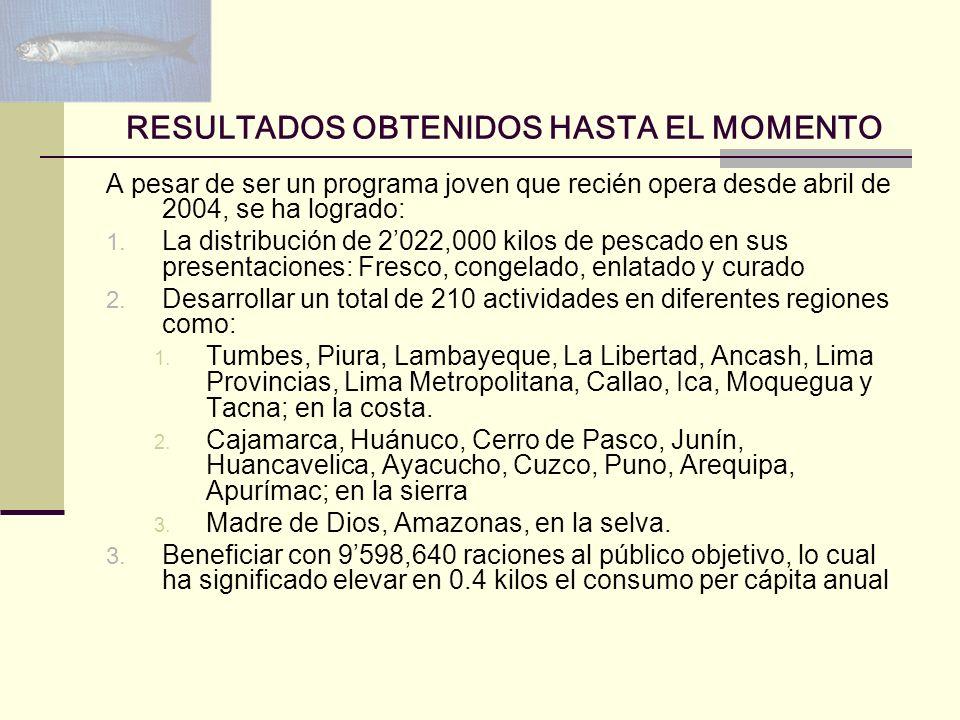 RESULTADOS OBTENIDOS HASTA EL MOMENTO