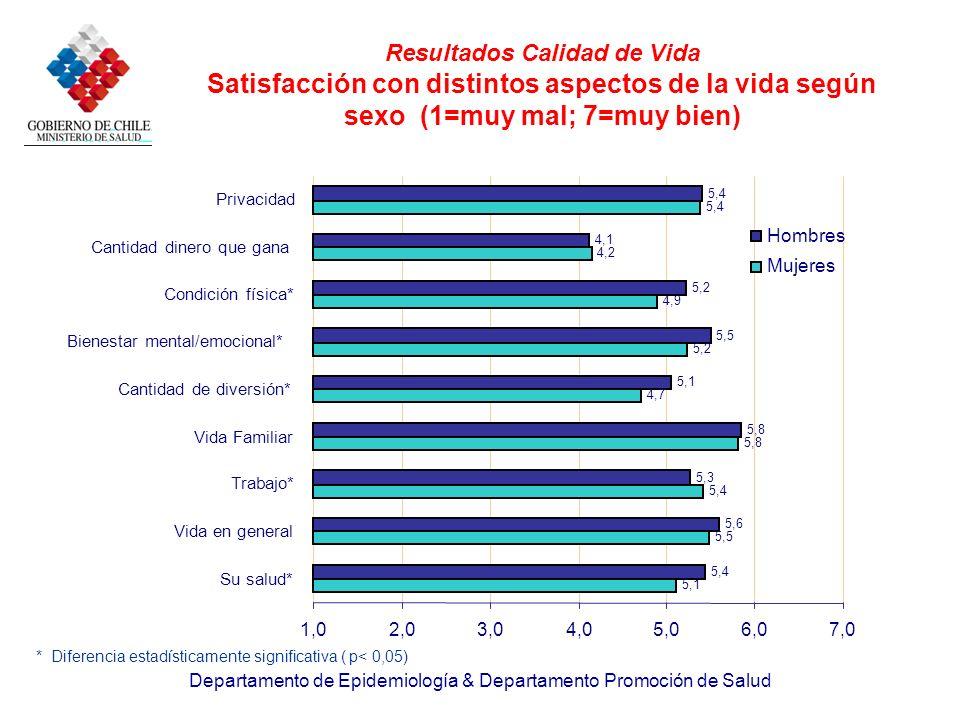Resultados Calidad de Vida Satisfacción con distintos aspectos de la vida según sexo (1=muy mal; 7=muy bien)