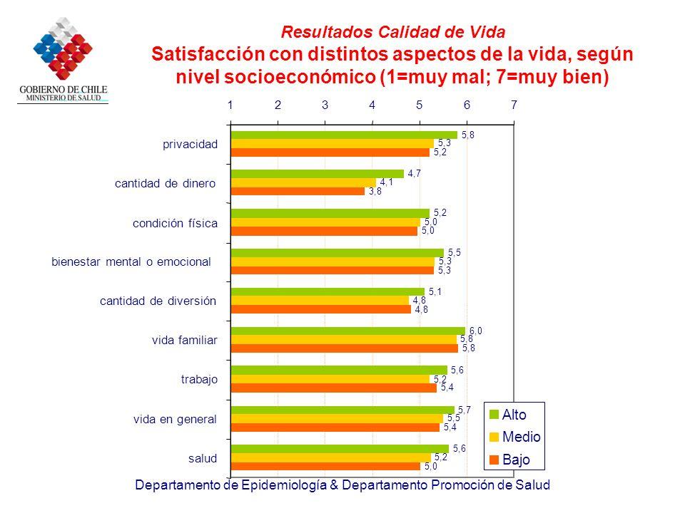 Resultados Calidad de Vida Satisfacción con distintos aspectos de la vida, según nivel socioeconómico (1=muy mal; 7=muy bien)