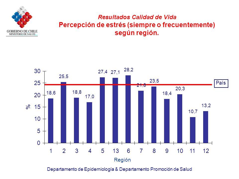 Resultados Calidad de Vida Percepción de estrés (siempre o frecuentemente) según región.