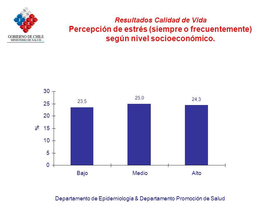 Resultados Calidad de Vida Percepción de estrés (siempre o frecuentemente) según nivel socioeconómico.